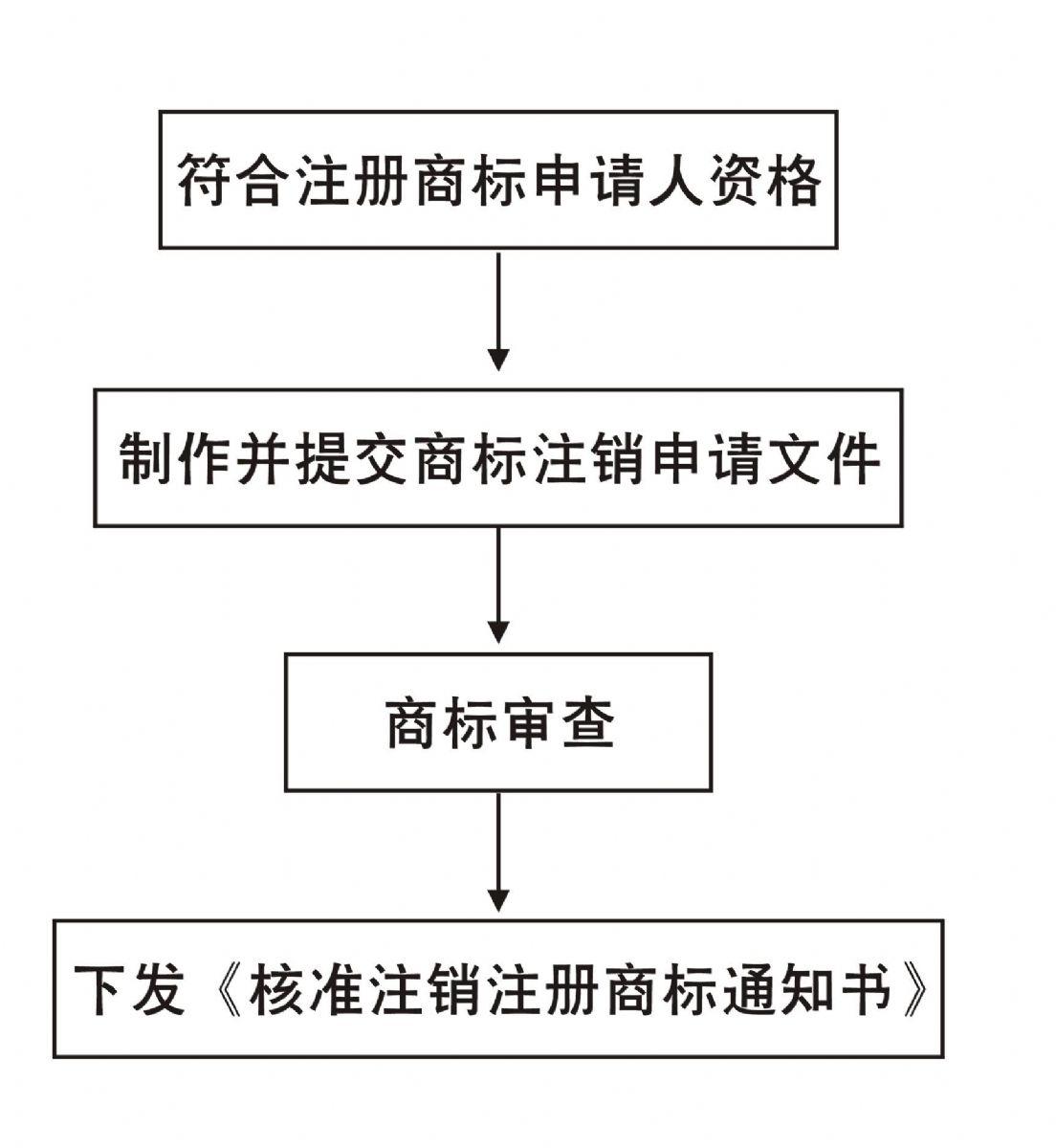 商標注冊|專利申請|維權訴訟|香港公司注冊