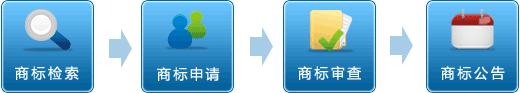 商标注册 专利申请 维权诉讼 香港公司注册